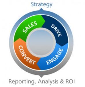 six step digital marketing lead generation system