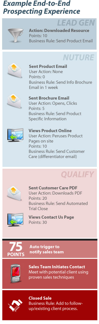 make sales marketing automation