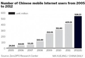 Internet Marketing for Chinese Companies in the USA mobile users